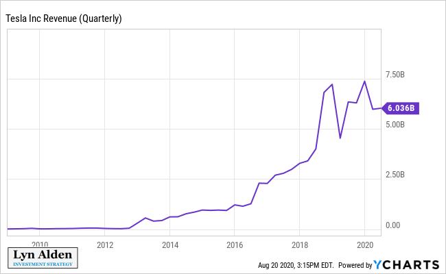 Tesla quarterly revenue from 2009 to 2020
