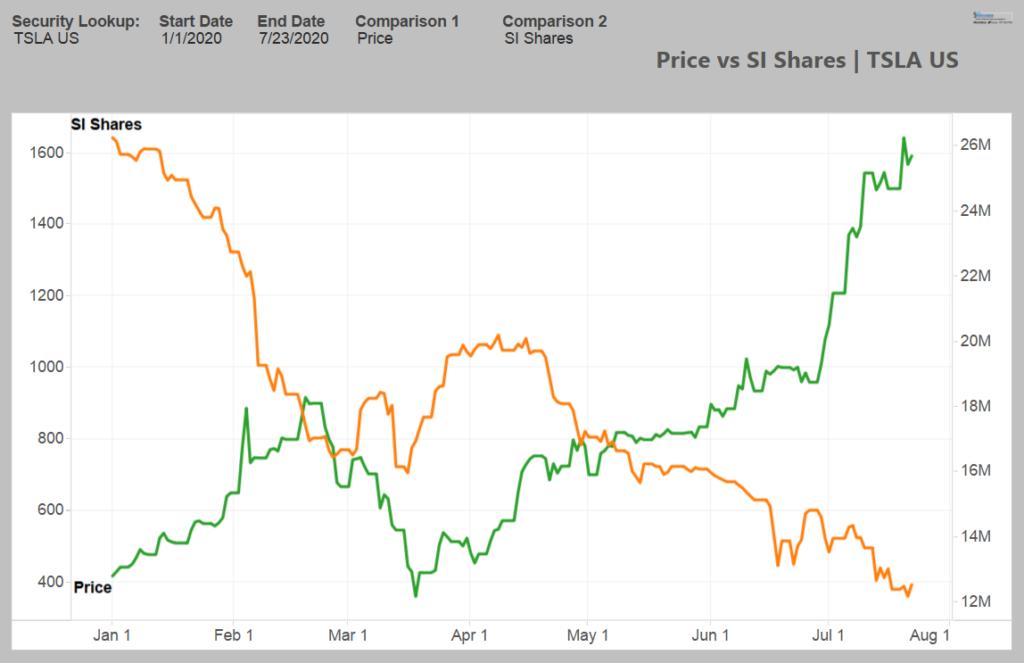 Tesla stock short interest