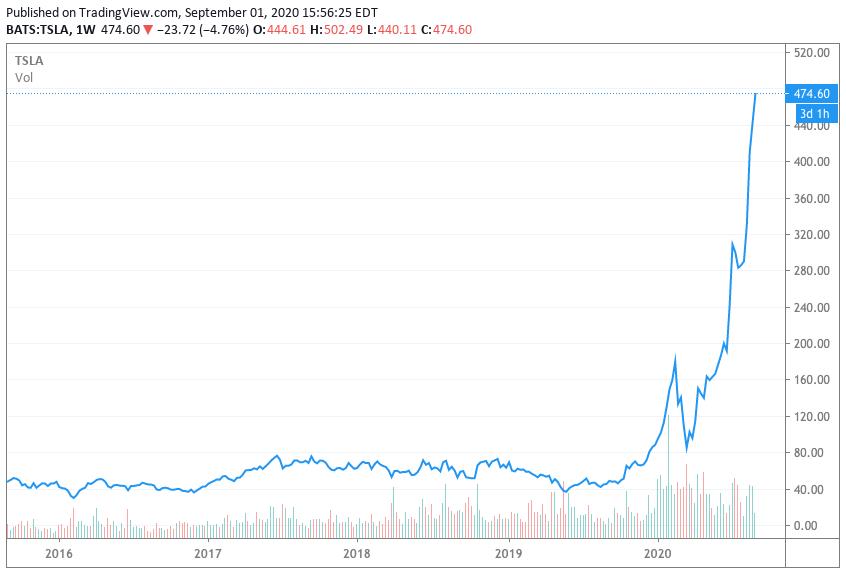 Tesla stock price 5 yr chart September 1 2020